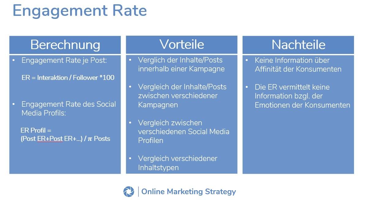 Engagement-Rate-Schaubild